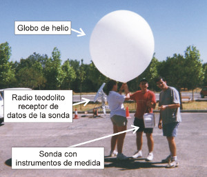 CIEMAT researchers preparing to carry out a meteorological radiosounding