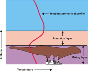 Relationship between the mixing layer depth and the concentration of atmospheric pollutants